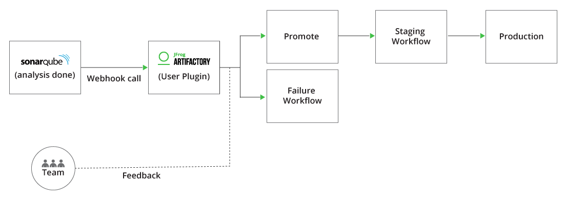 SonarSource Blog » Fully Automated Promotion Pipelines with